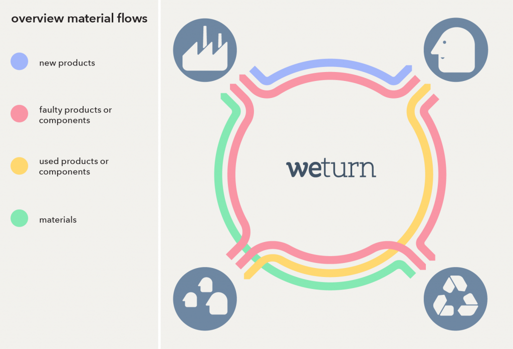 OverviewMaterialFlows
